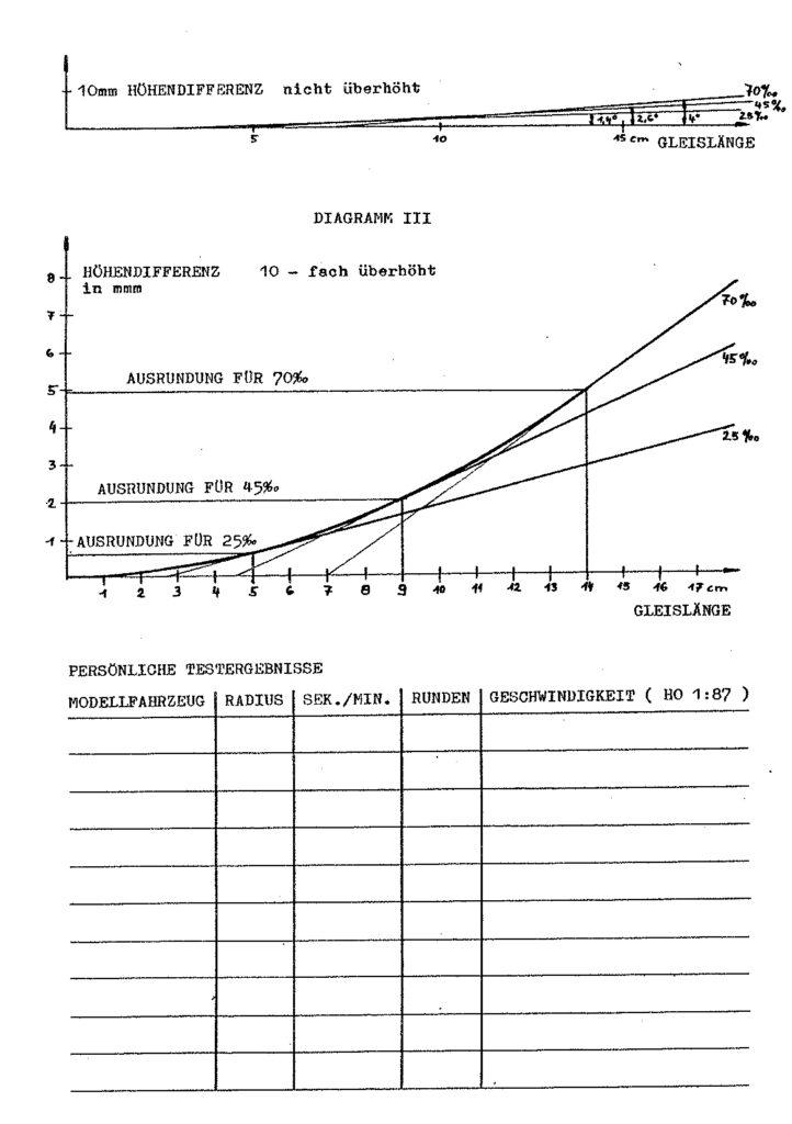Bauanleitung Gerard Köf II 1/87 – Seite 17